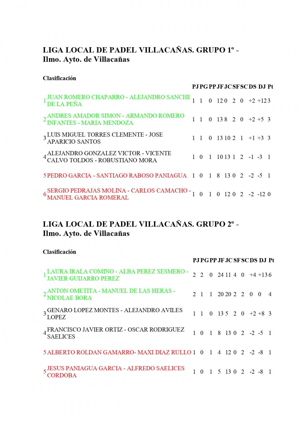 Clasificaciones Primera Jornada Liga Local de Padel